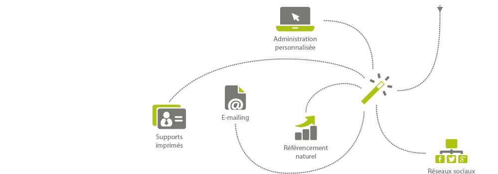 devis site internet - tarif site internet